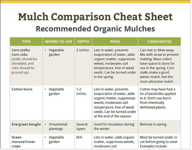types of mulches cheat sheet - table with a list of mulch types