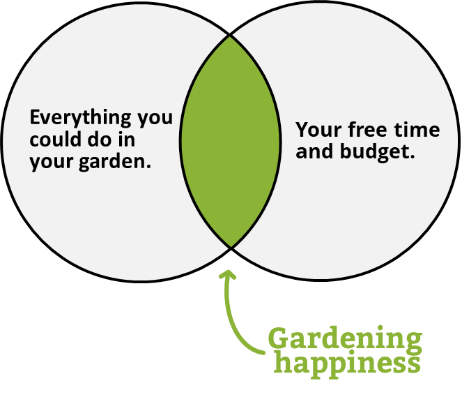 gardening venn diagram of gardening happiness